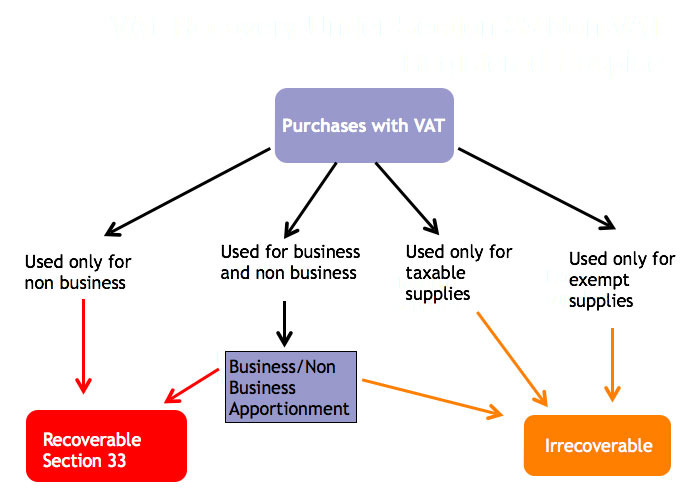 VAT recovery non VAT registered Hospice